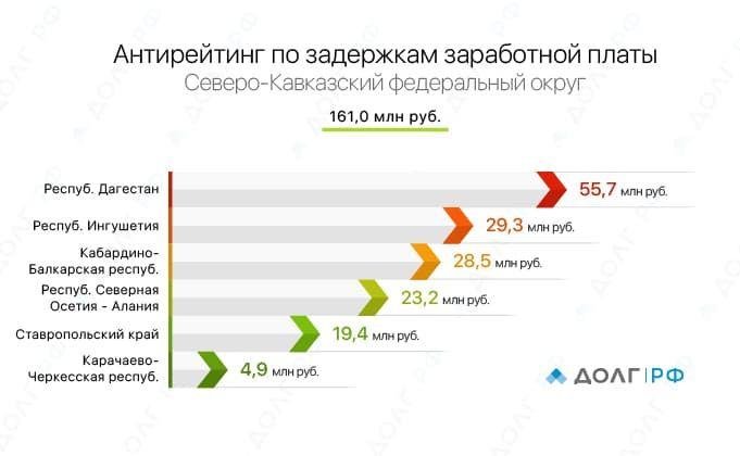 4)_График_Северо-Кавказский_ФО.jpg