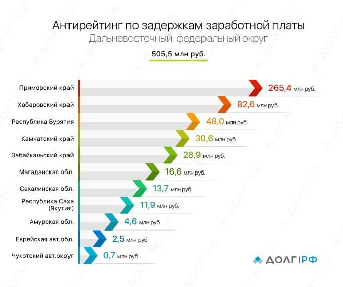 2)_График_Дальневосточный_ФО-01.jpg