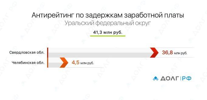 5)_График_Уральский_ФО.jpg